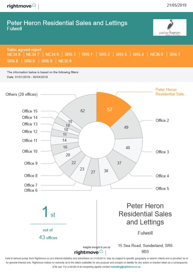 More Sold Signs than any other Agent!